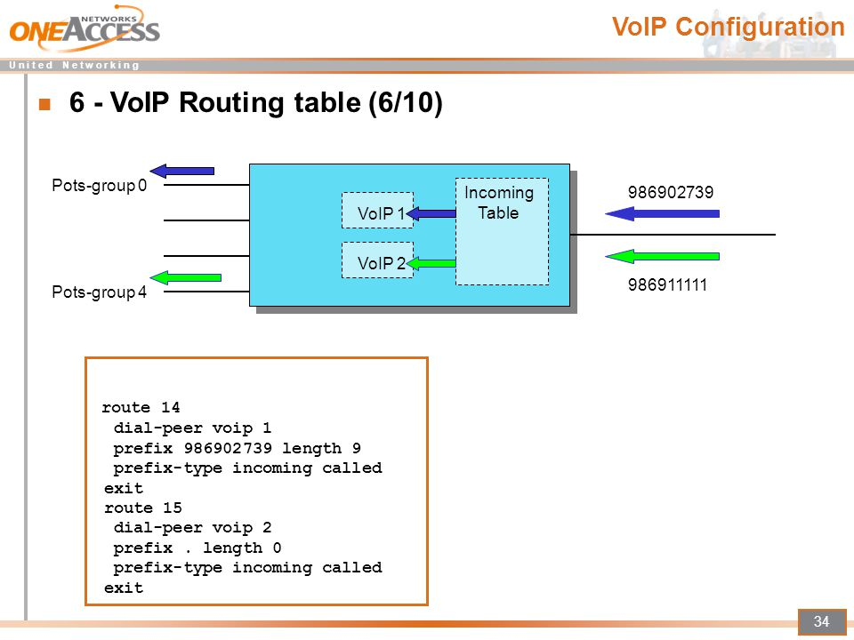 6 - VoIP Routing table (6/10)