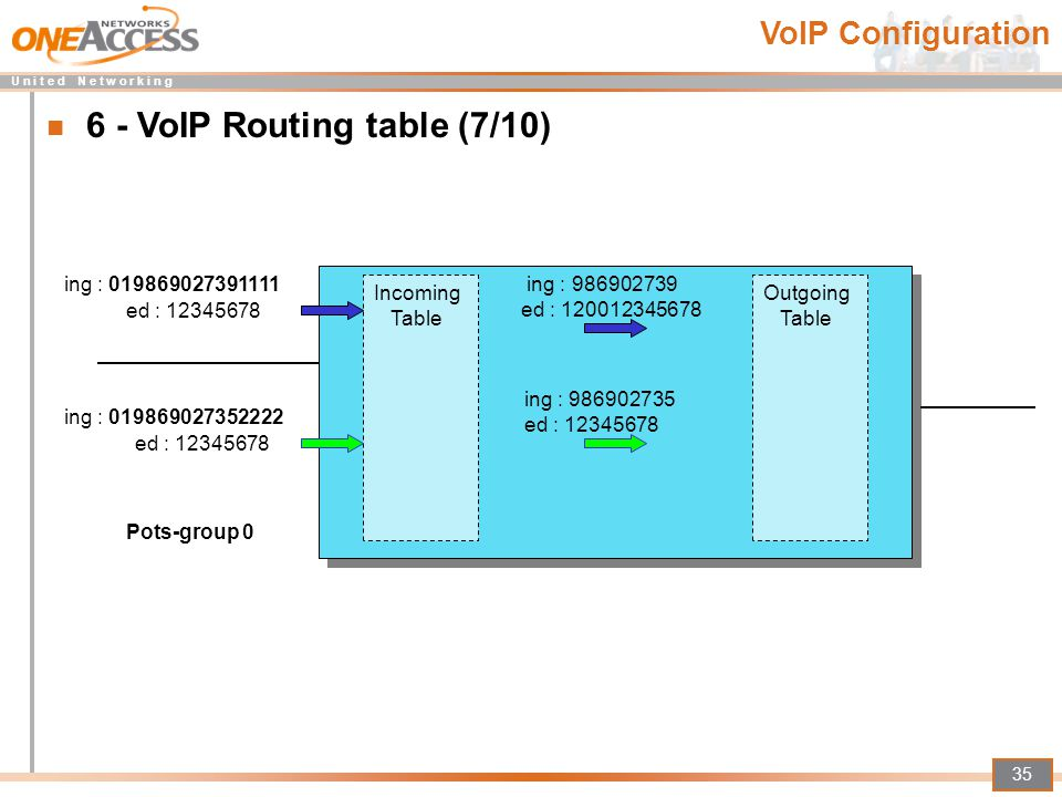6 - VoIP Routing table (7/10)