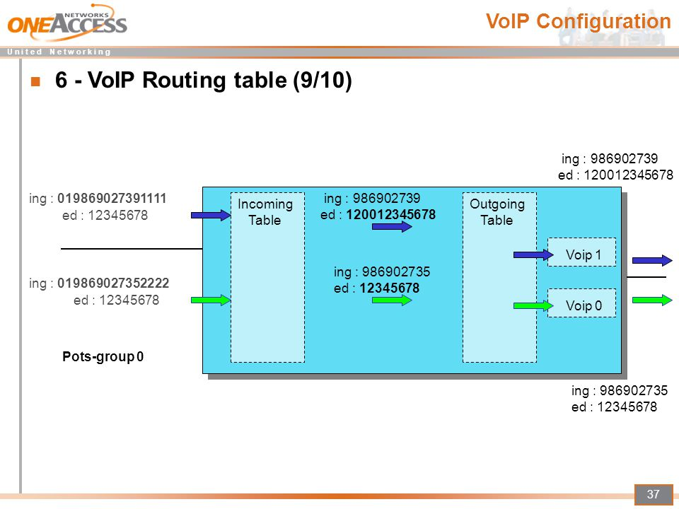 6 - VoIP Routing table (9/10)