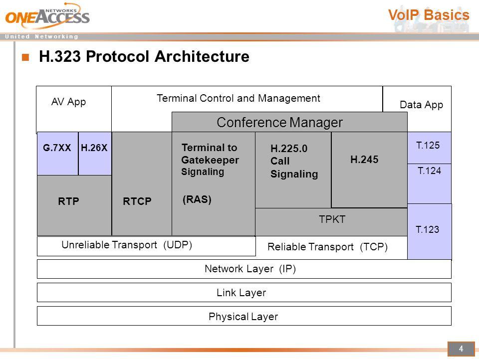 H.323 Protocol Architecture