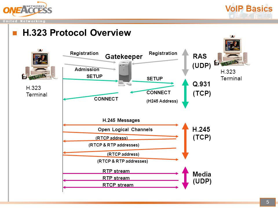 H.323 Protocol Overview VoIP Basics Gatekeeper RAS (UDP) Q.931 (TCP)