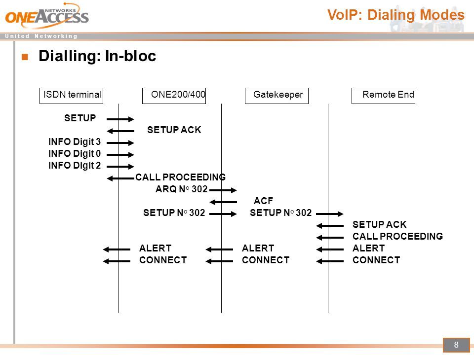 Dialling: In-bloc VoIP: Dialing Modes ISDN terminal ONE200/400