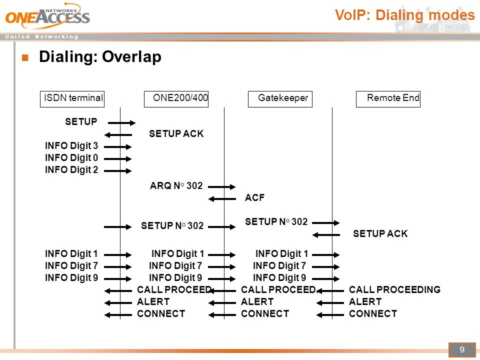 Dialing: Overlap VoIP: Dialing modes ISDN terminal ONE200/400
