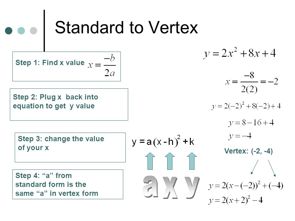 Standard to Vertex a x y Step 1: Find x value