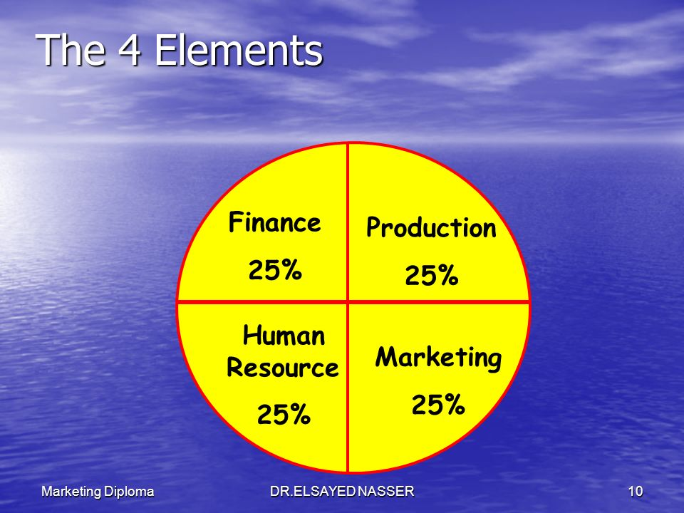 The 4 Elements Finance Production 25% 25% Human Resource Marketing 25%