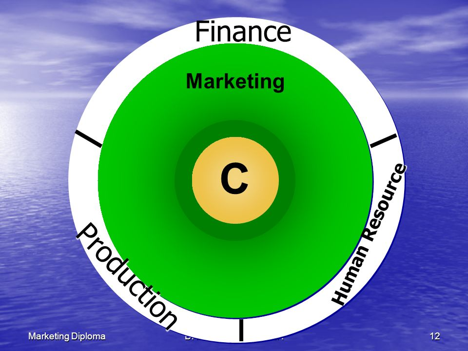 C C Finance Production The Marketing Mix Marketing Human Resource