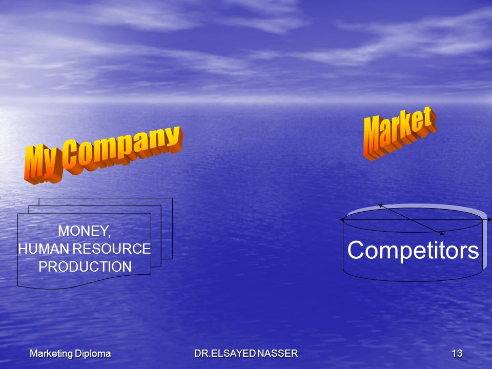 Market My Company Competitors MONEY, HUMAN RESOURCE PRODUCTION