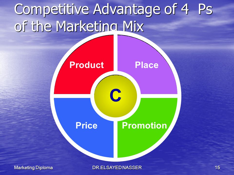 Competitive Advantage of 4 Ps of the Marketing Mix