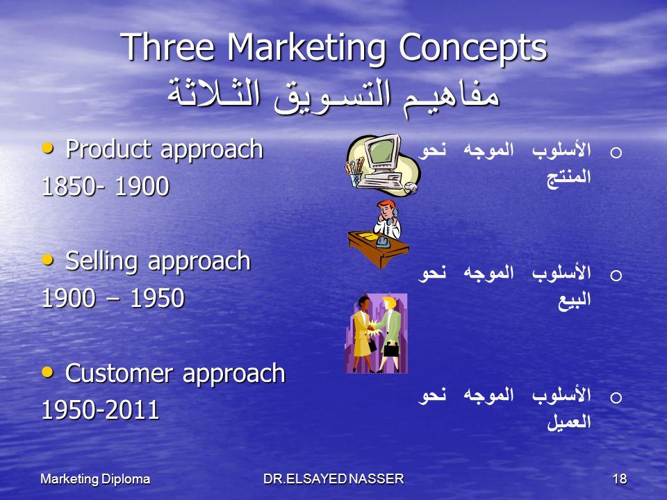 Three Marketing Concepts مفاهيـم التسـويق الثـلاثة