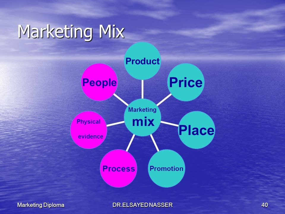 Marketing Mix Marketing Diploma DR.ELSAYED NASSER
