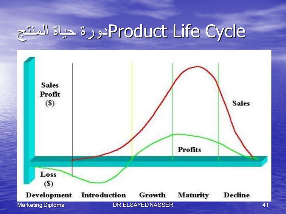 دورة حياة المنتجProduct Life Cycle