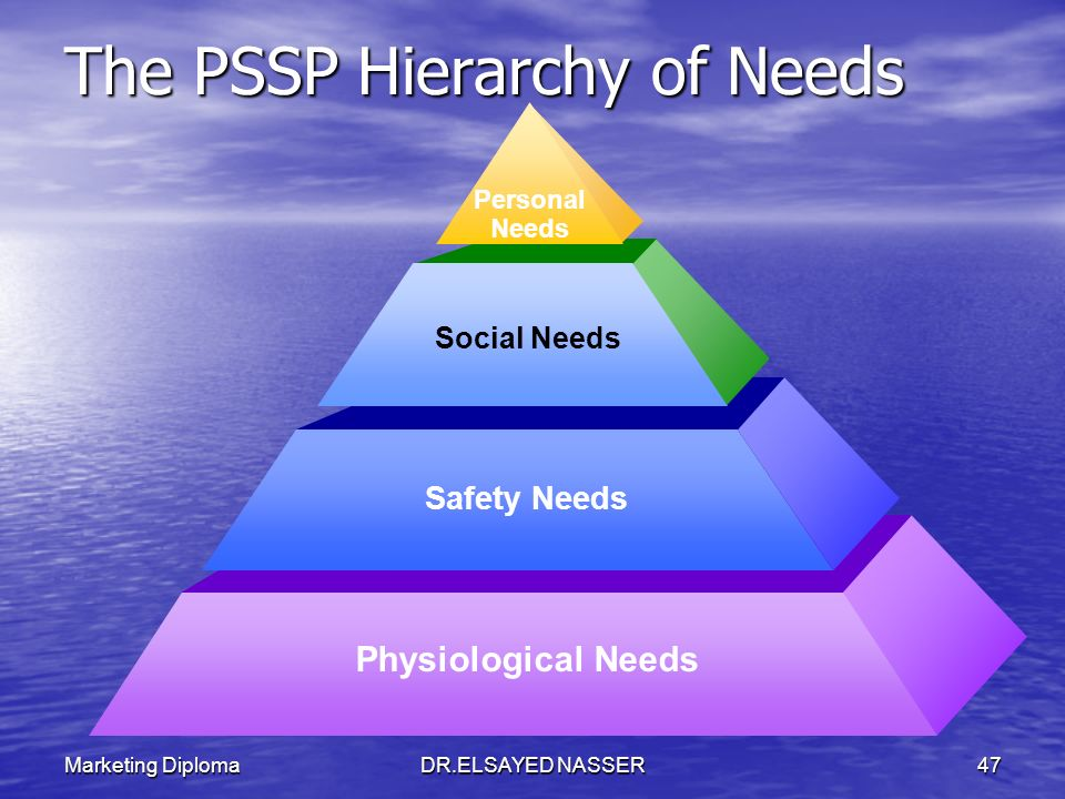 The PSSP Hierarchy of Needs