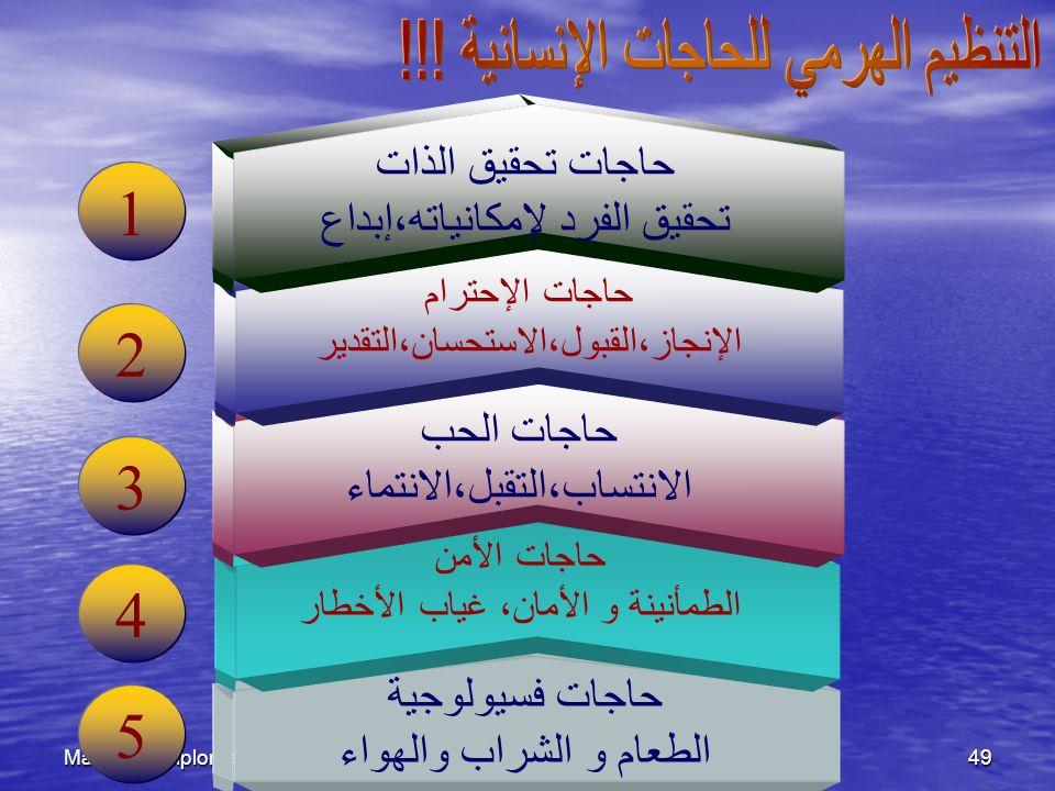 1 2 3 4 5 التنظيم الهرمي للحاجات الإنسانية !!! حاجات تحقيق الذات
