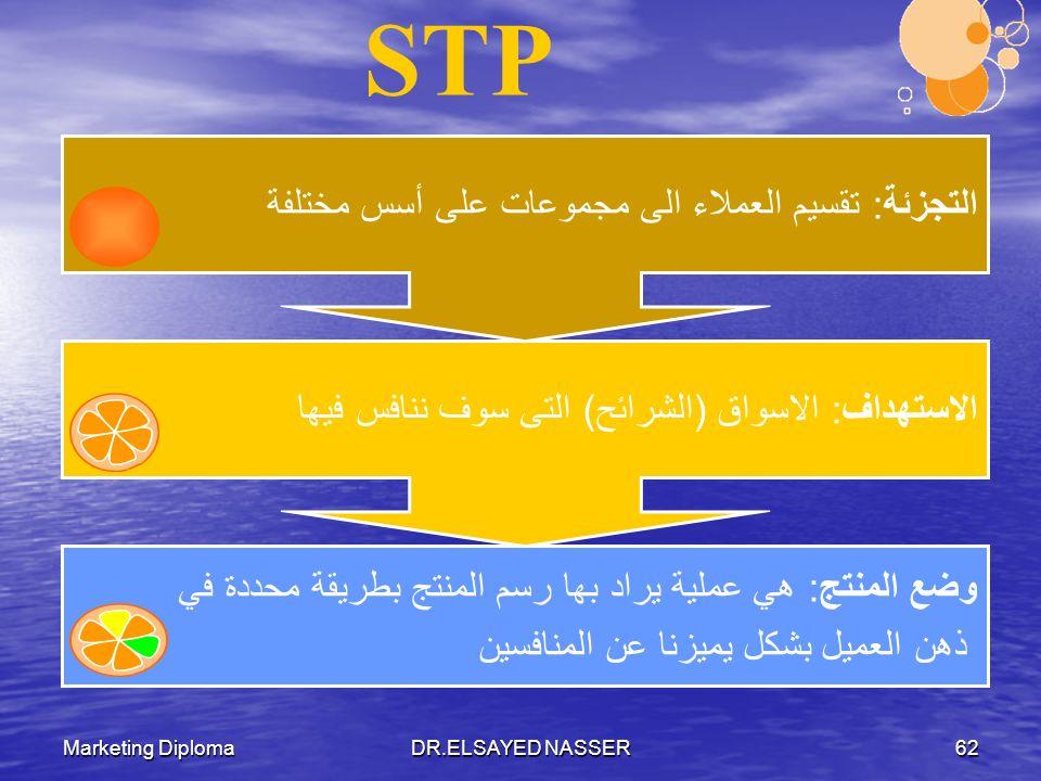 STP التجزئة: تقسيم العملاء الى مجموعات على أسس مختلفة