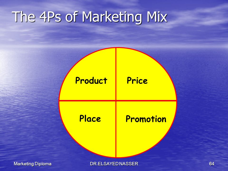 The 4Ps of Marketing Mix Product Price Place Promotion