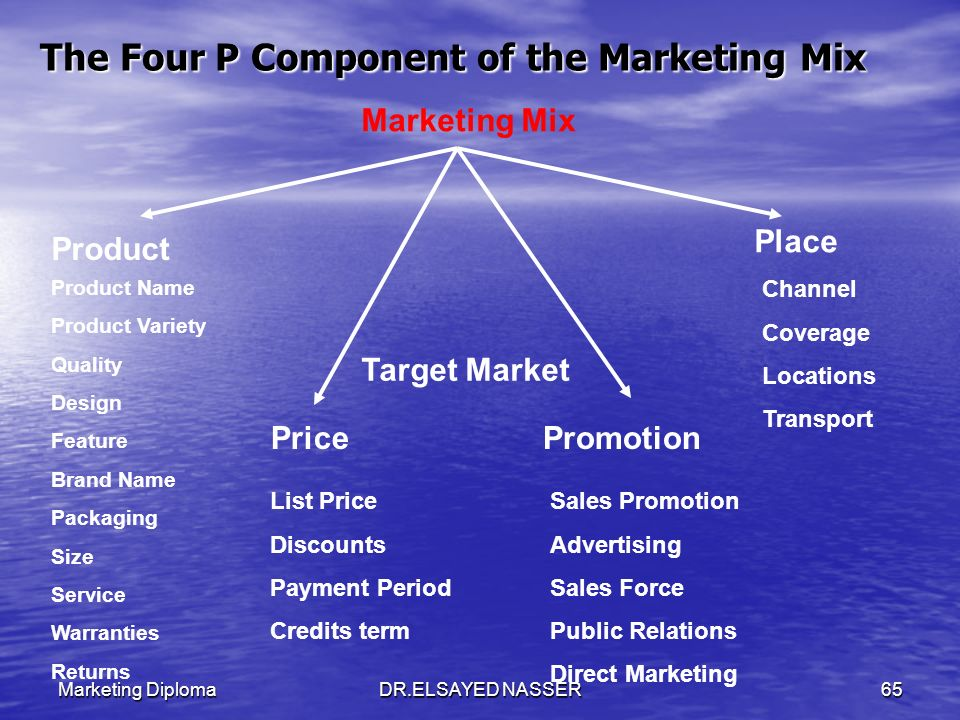 The Four P Component of the Marketing Mix