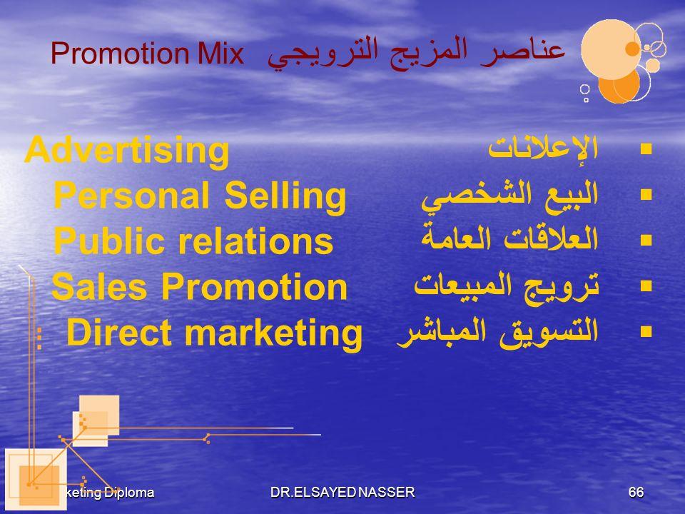 عناصر المزيج الترويجي Promotion Mix
