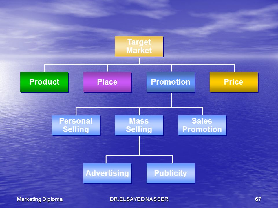 Target Market Product Place Promotion Price Personal Selling Mass