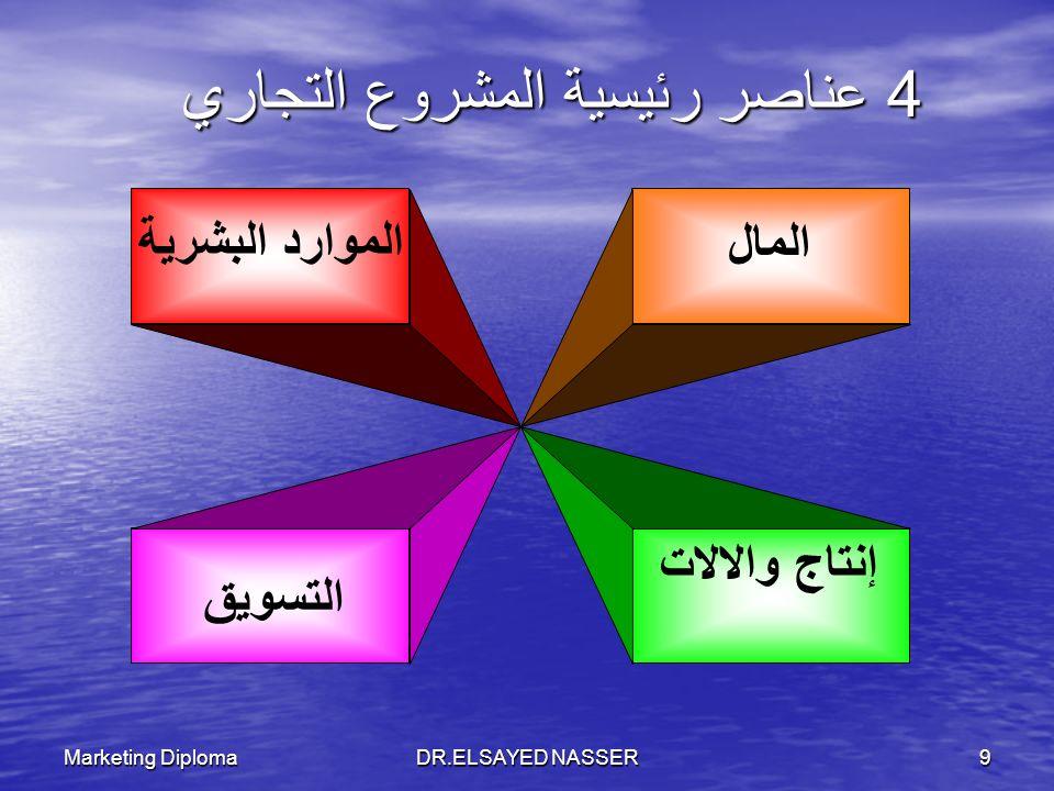 4 عناصر رئيسية المشروع التجاري