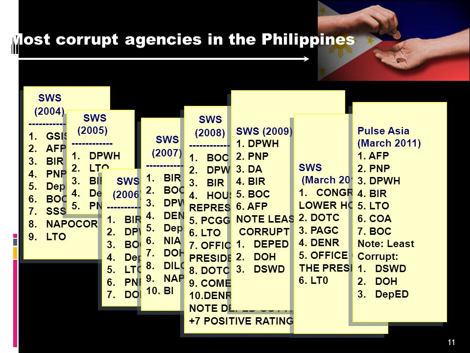 Most corrupt agencies in the Philippines