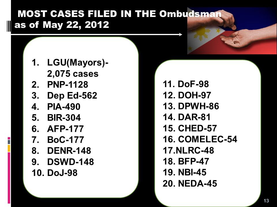 MOST CASES FILED IN THE Ombudsman as of May 22, 2012