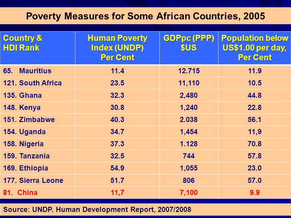 Poverty Measures for Some African Countries, 2005