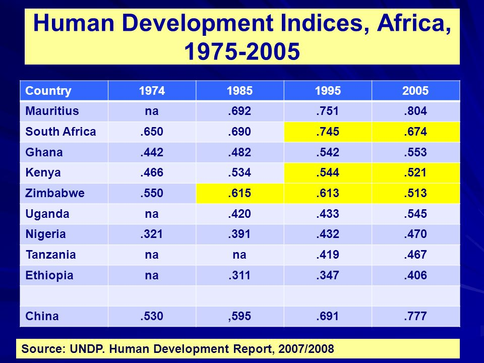 Human Development Indices, Africa, 1975-2005