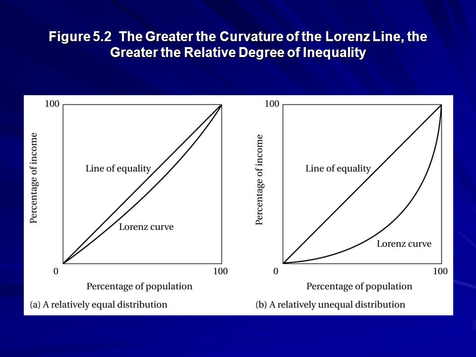 Figure 5.2 The Greater the Curvature of the Lorenz Line, the Greater the Relative Degree of Inequality