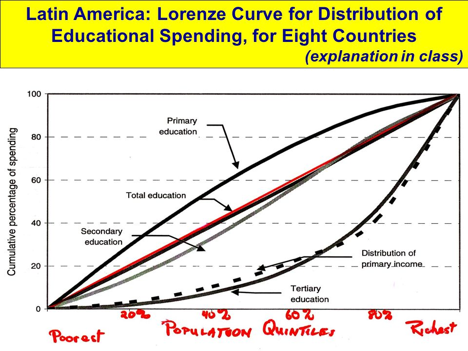 Latin America: Lorenze Curve for Distribution of Educational Spending, for Eight Countries