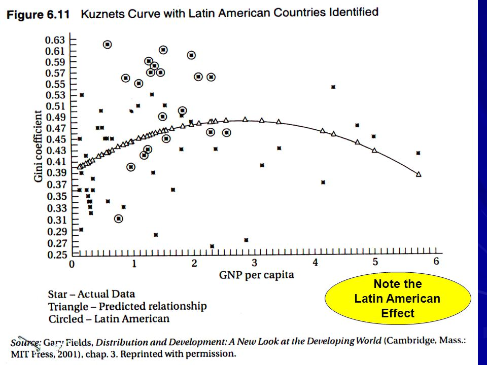 Note the Latin American Effect