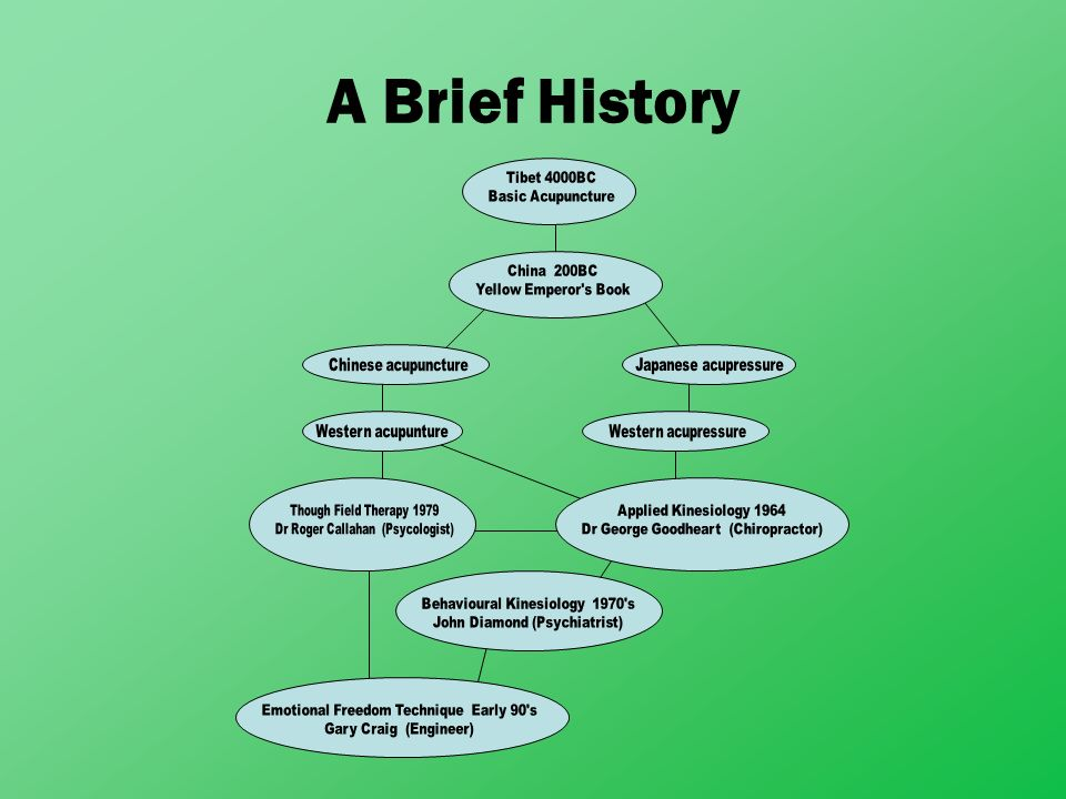 A Brief History Tibet 4000BC Basic Acupuncture China 200BC