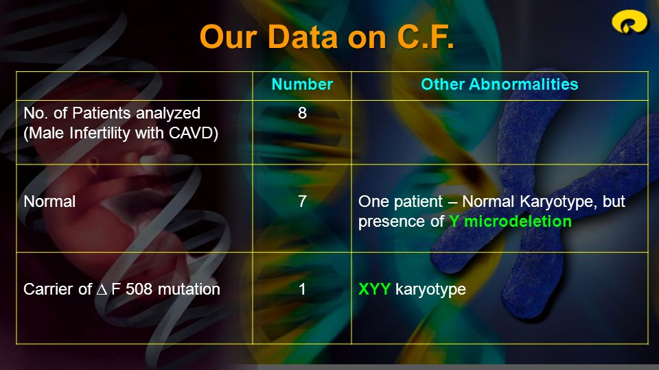 Our Data on C.F. Number Other Abnormalities