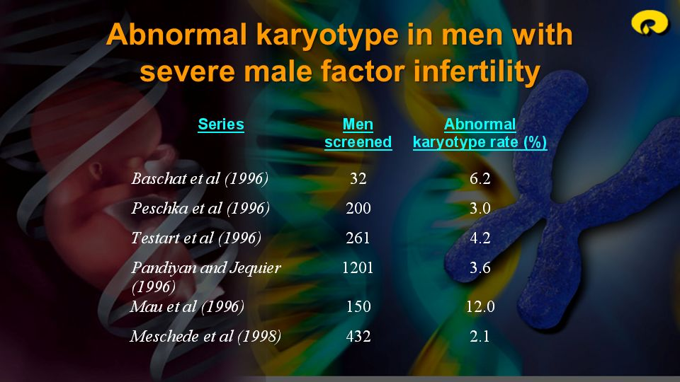 Abnormal karyotype in men with severe male factor infertility
