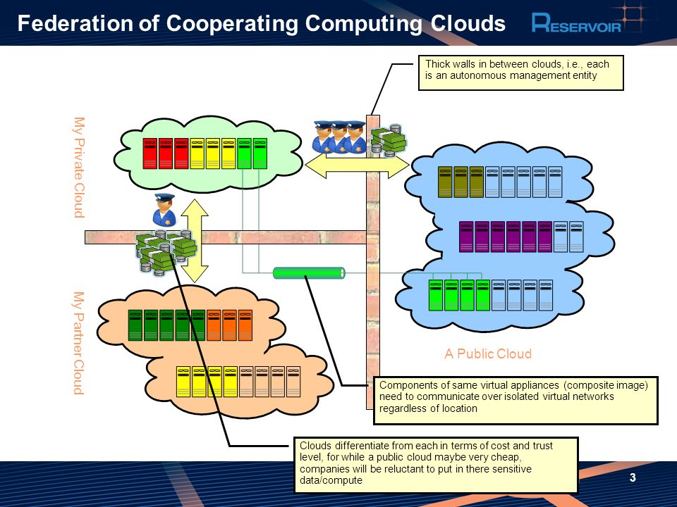 Federation of Cooperating Computing Clouds
