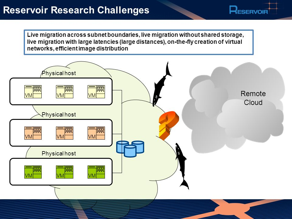 Reservoir Research Challenges Remote Cloud