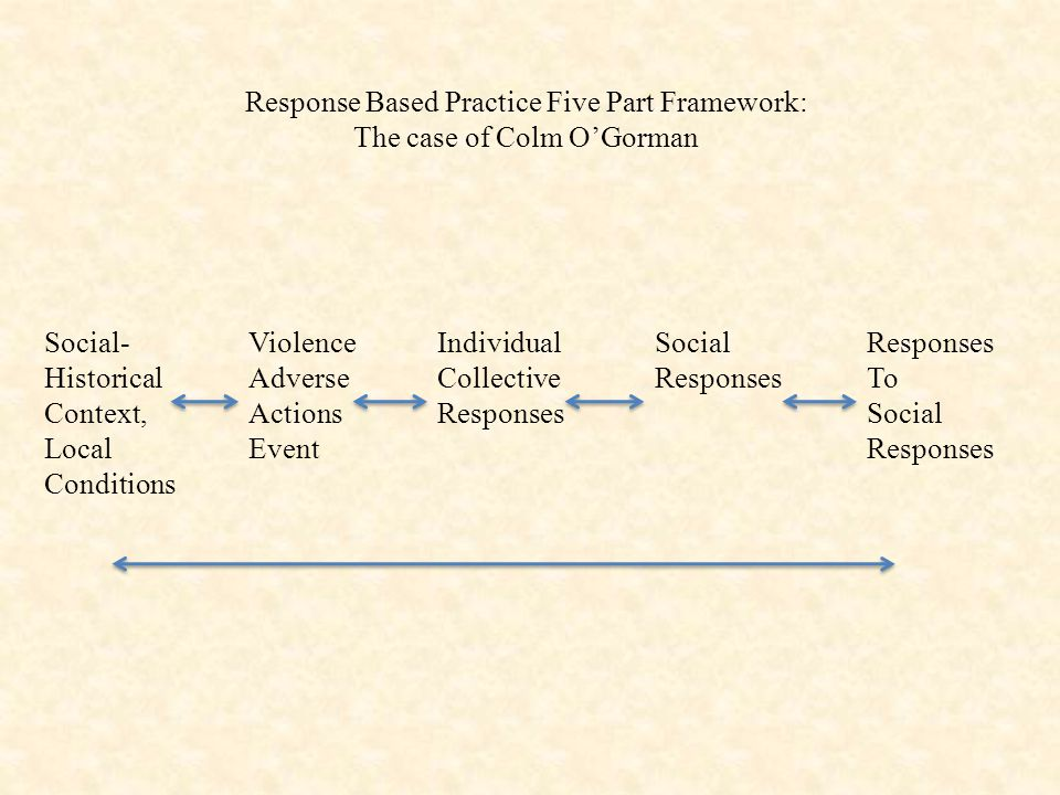 Response Based Practice Five Part Framework: The case of Colm O'Gorman