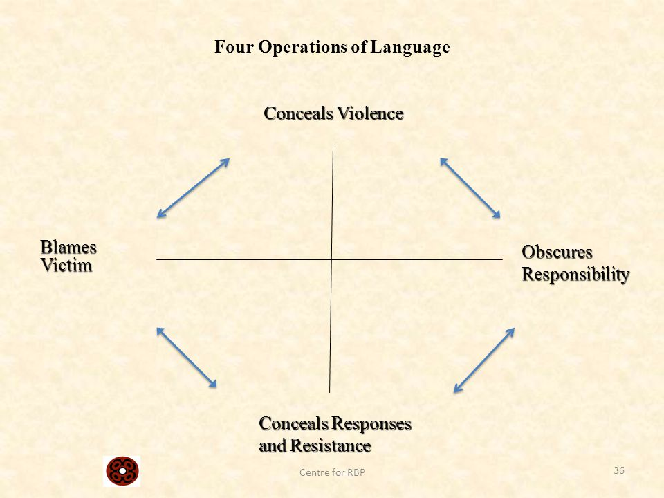 Four Operations of Language