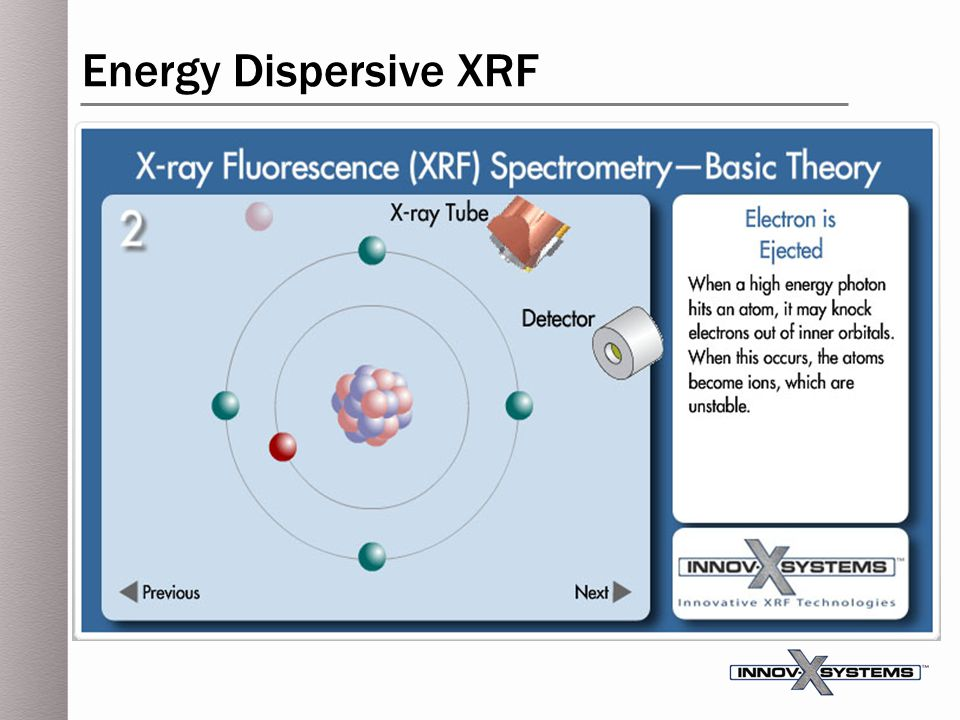 Energy Dispersive XRF