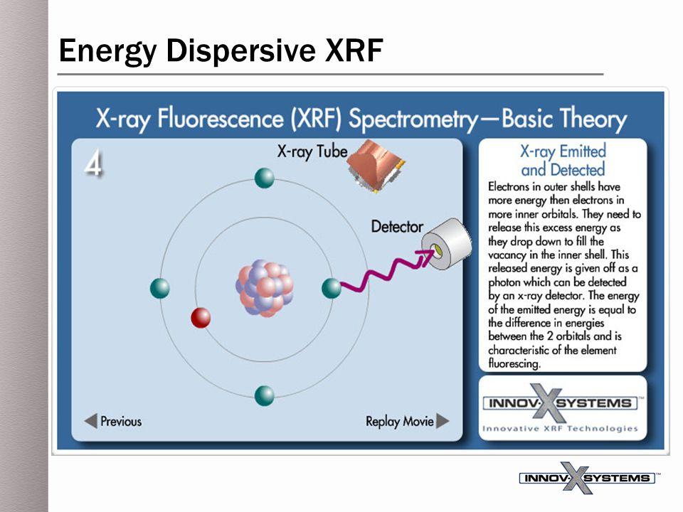 Energy Dispersive XRF
