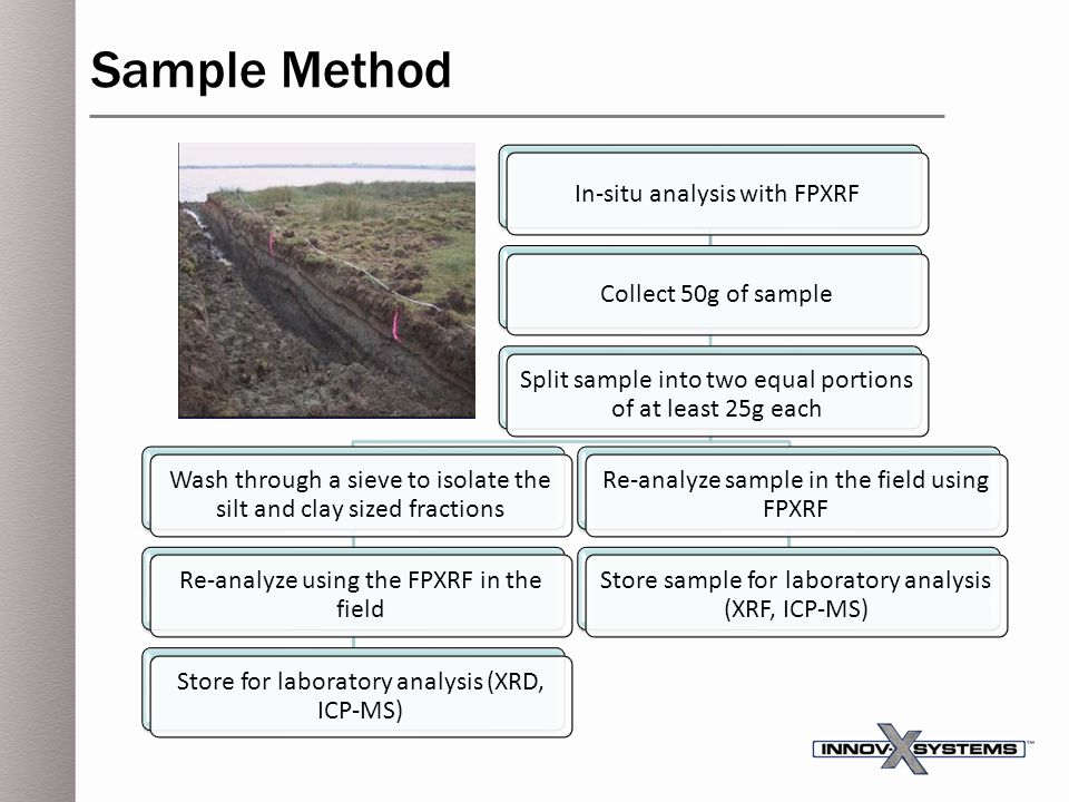 Sample Method In-situ analysis with FPXRF Collect 50g of sample