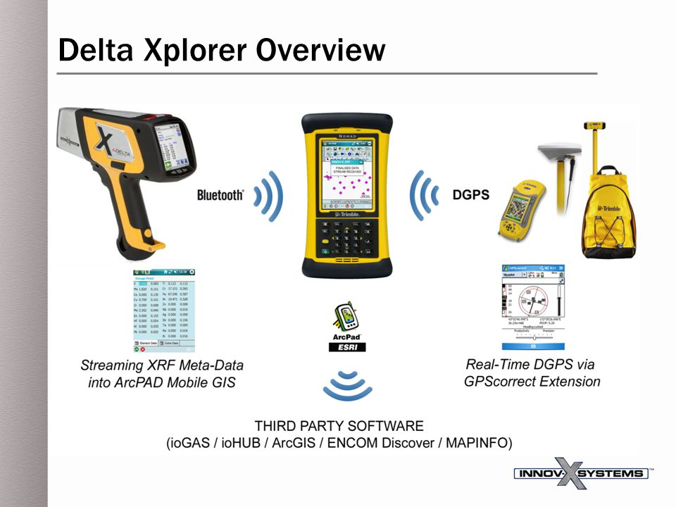 Delta Xplorer Overview