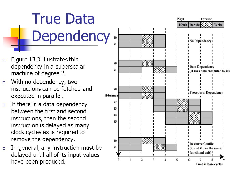 True Data Dependency Figure 13.3 illustrates this dependency in a superscalar machine of degree 2.