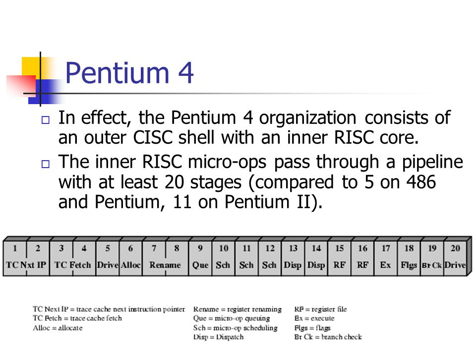 Pentium 4 In effect, the Pentium 4 organization consists of an outer CISC shell with an inner RISC core.