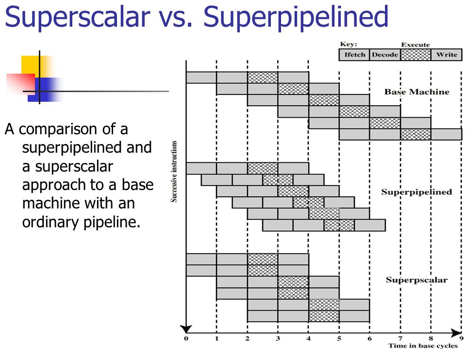 Superscalar vs. Superpipelined
