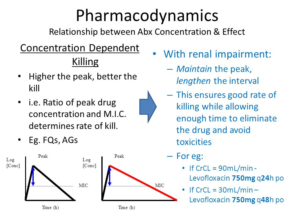 Pharmacodynamics Relationship between Abx Concentration & Effect