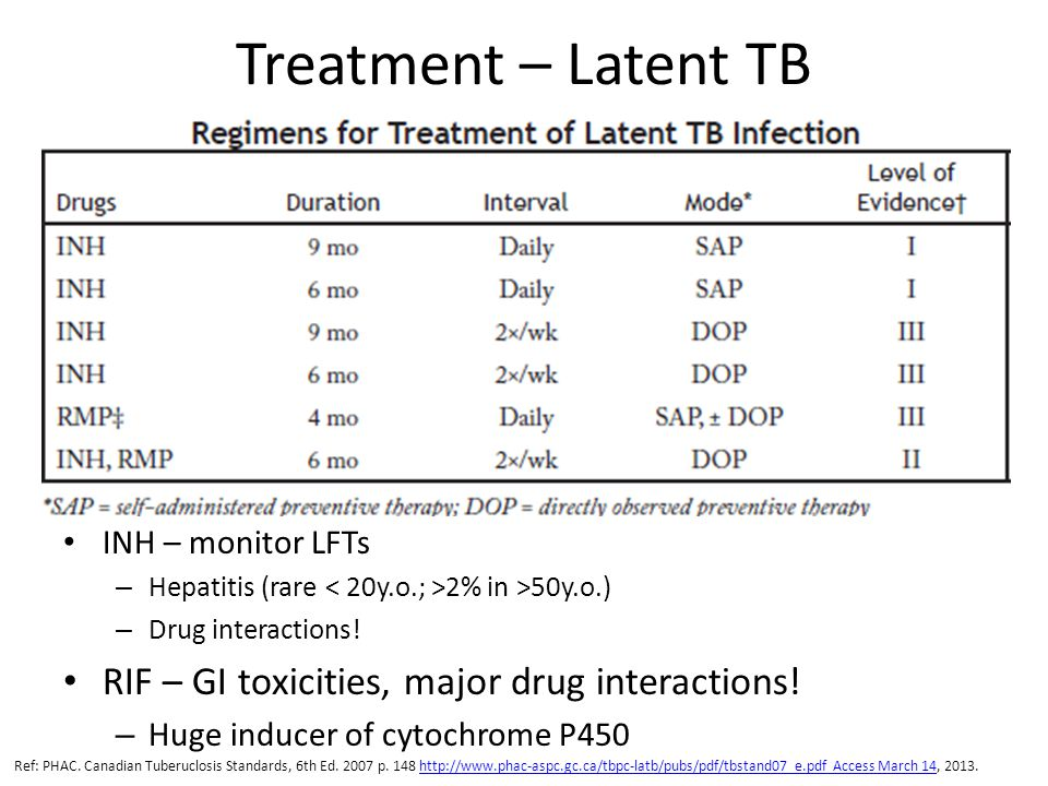 Treatment – Latent TB RIF – GI toxicities, major drug interactions!
