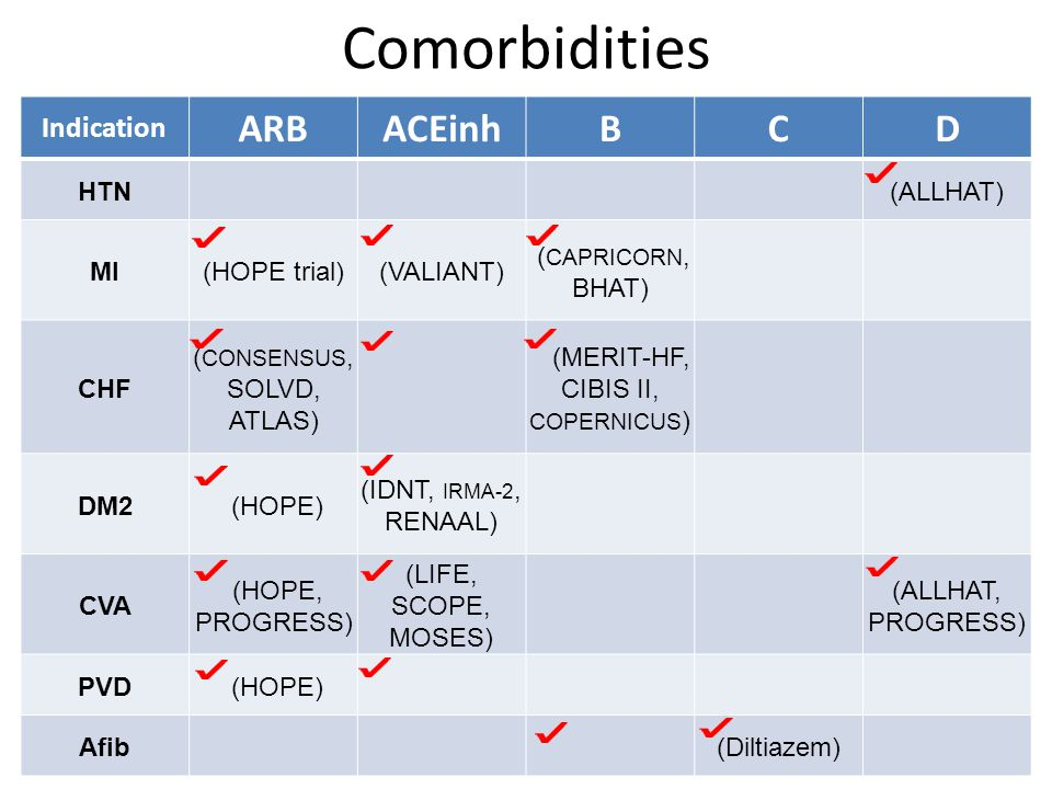 Comorbidities ARB ACEinh B C D Indication HTN (ALLHAT) MI (HOPE trial)