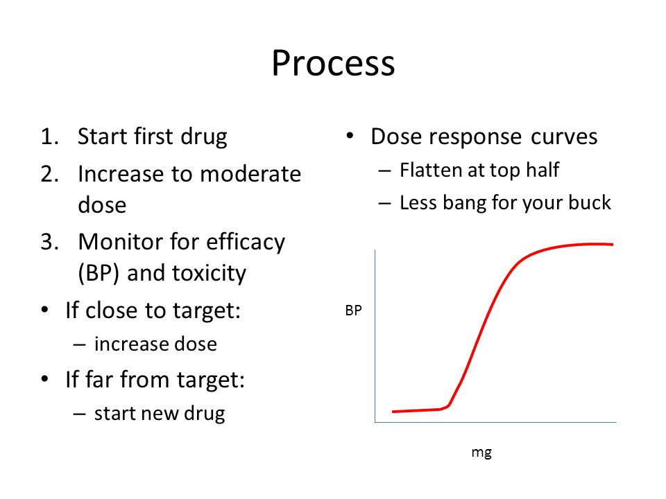 Process Start first drug Increase to moderate dose
