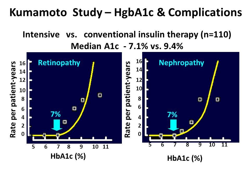 Kumamoto Study – HgbA1c & Complications