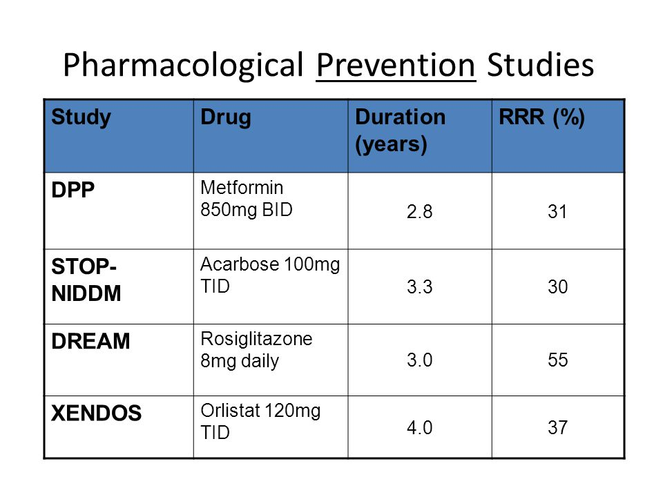 Pharmacological Prevention Studies